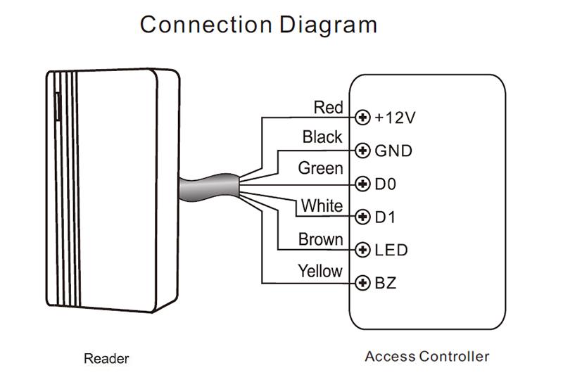 configurare CR1-R-EM