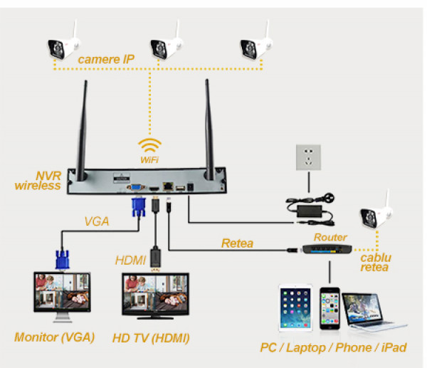 Kit Video WiFi KWF410 - schema